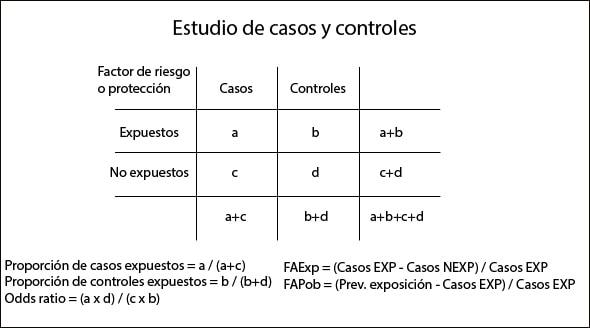 contingencia_casos_controles