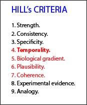 case control studies temporality