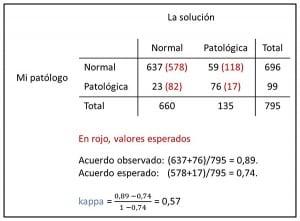 coeficiente kappa