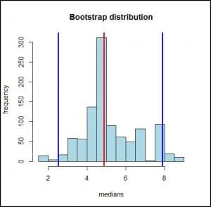 bootstrap_percentile