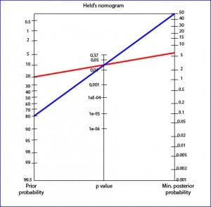 the meaning of p-value