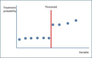 discontinuity regression_threshold