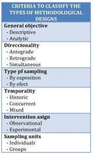 Classification of epidemiological studies
