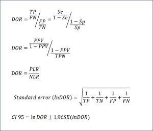Meta-analysis of diagnostic accuracy