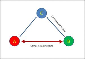 metanálisis en red