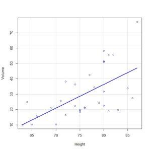 Representación gráfica de la nube de puntos y la recta de regresión