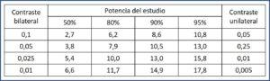Cálculo del valor de K según el nivel de confianza, el tipo de contraste y la potencia del estudio. K = (Zα + Zβ)2