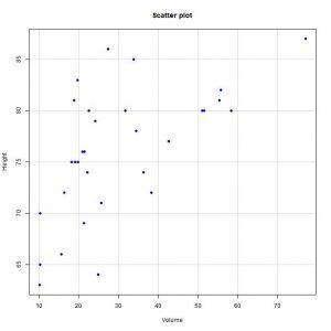 Regression model diagnostics - Scatter plot