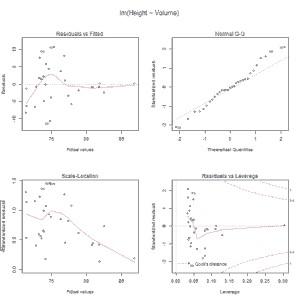 Diagnóstico del modelo de regresión