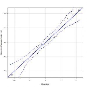 Regression model diagnostics - Quantiles' graph
